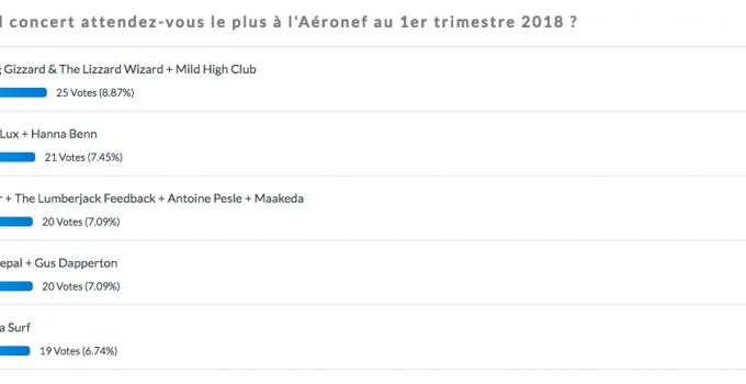résultats du sondage sur la prog de l'Aéronef